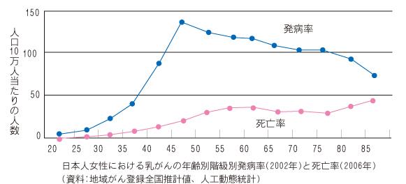 日本人女性における乳癌の年齢別階級別発病率と死亡率のグラフ